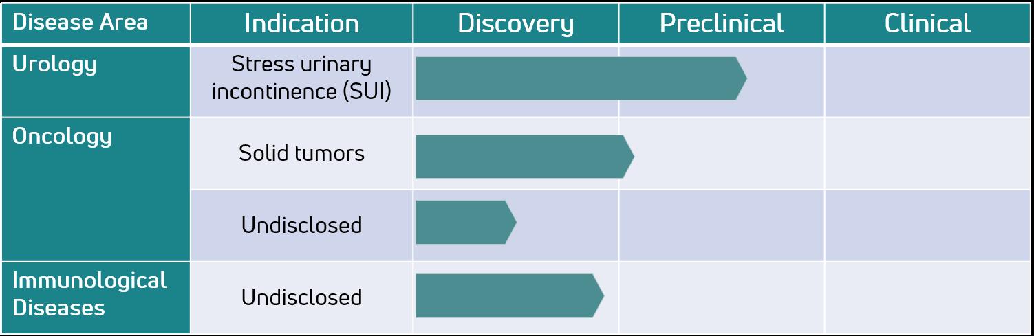 Versameb R&D Pipeline June 2021